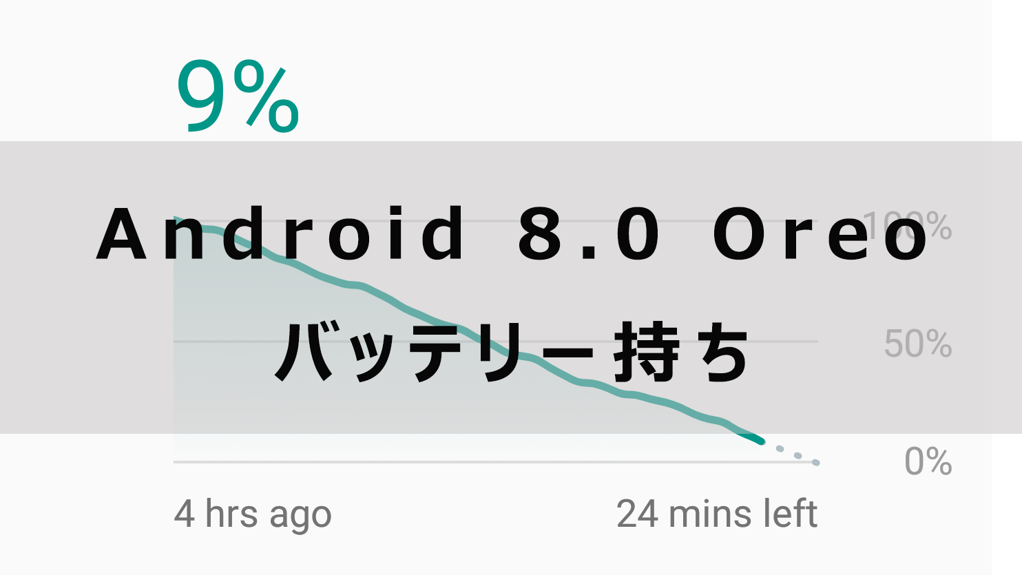 Android 8.0 Oreoのバッテリー持ち