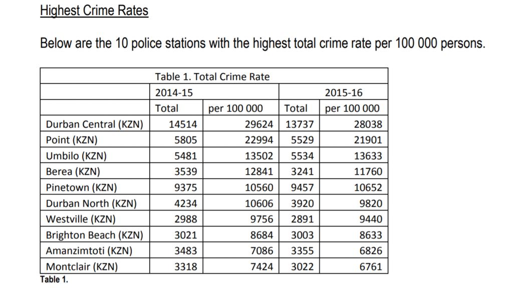 ダーバンで特に犯罪率が高いエリア