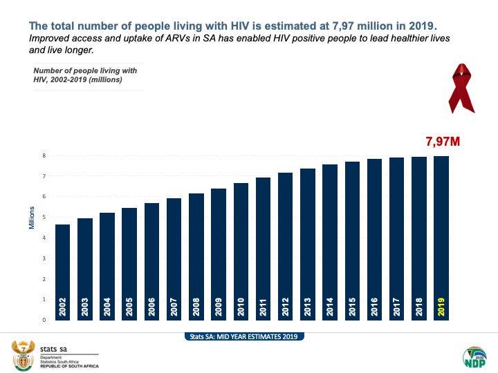 南アフリカのHIV(エイズ)感染者の人数と割合